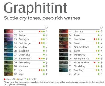 Derwent Graphitint Sulandırılabilir Renkli Çizim Kalemi